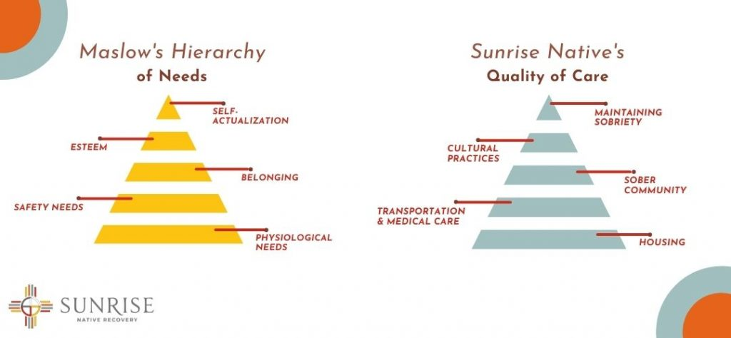 Maslow'sHierarchy ofNeeds and Sunrise Native Recovery