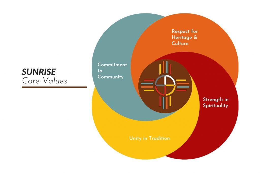 Sunrise Native Recovery Center Values